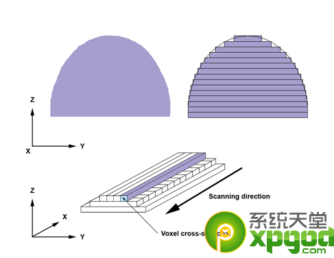 3d打印机原理是什么?2