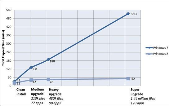 微软承诺会在Windows8中大幅提升安装速度。